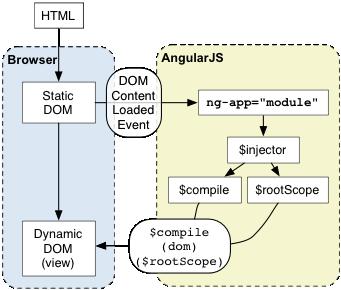 angular 加载过程